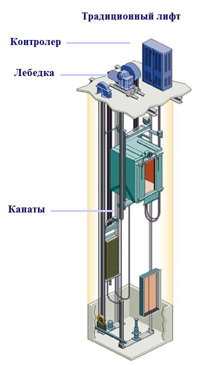 руководство по эксплуатации лифта могилев